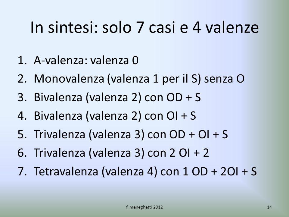 In sintesi: solo 7 casi e 4 valenze 1.A-valenza: valenza 0 2.Monovalenza (valenza 1 per il S) senza O 3.Bivalenza (valenza 2) con OD + S 4.Bivalenza (