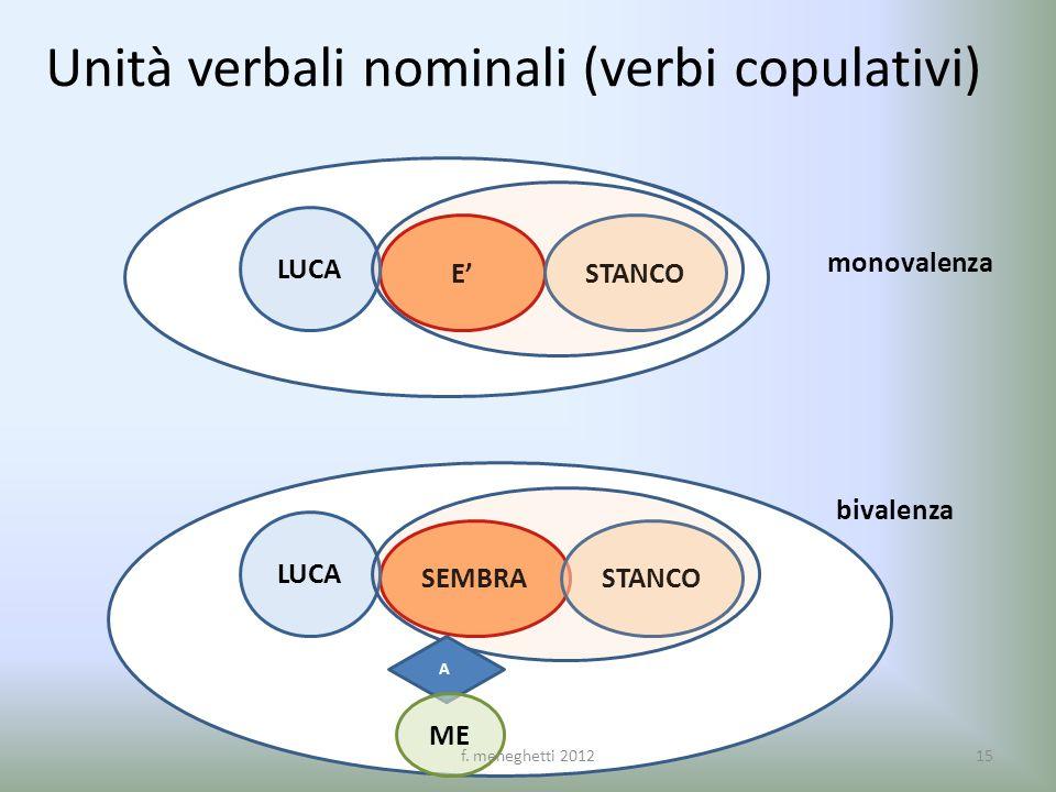 Unità verbali nominali (verbi copulativi) E LUCA STANCO SEMBRA LUCA STANCO A ME monovalenza bivalenza 15f. meneghetti 2012