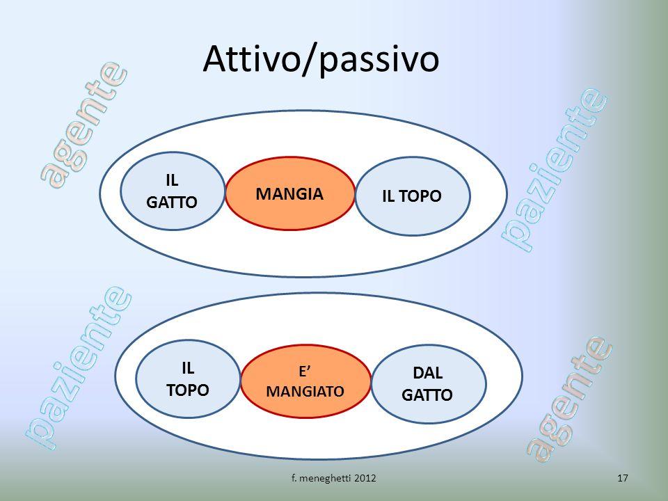 Attivo/passivo MANGIA IL GATTO IL TOPO E MANGIATO IL TOPO DAL GATTO 17f. meneghetti 2012