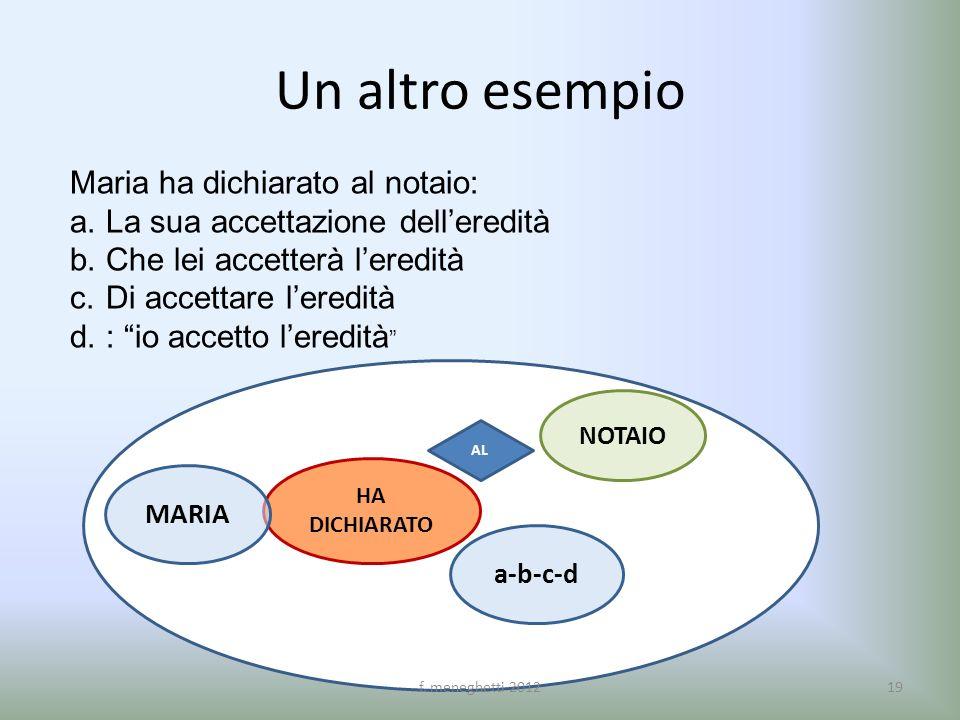 Un altro esempio Maria ha dichiarato al notaio: a.La sua accettazione delleredità b.Che lei accetterà leredità c.Di accettare leredità d.: io accetto