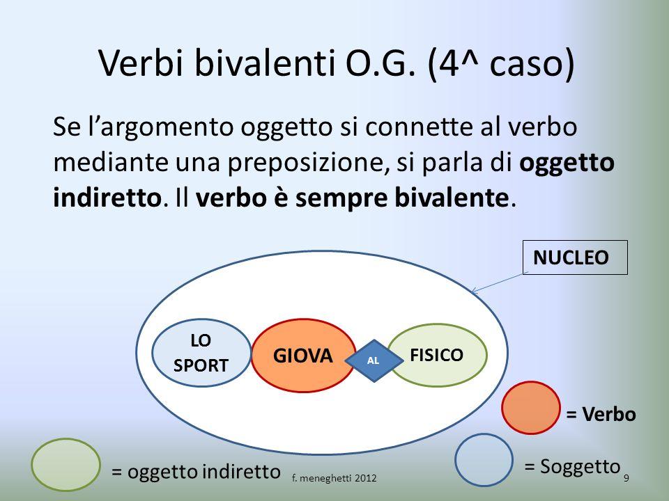 Verbi bivalenti O.G. (4^ caso) Se largomento oggetto si connette al verbo mediante una preposizione, si parla di oggetto indiretto. Il verbo è sempre