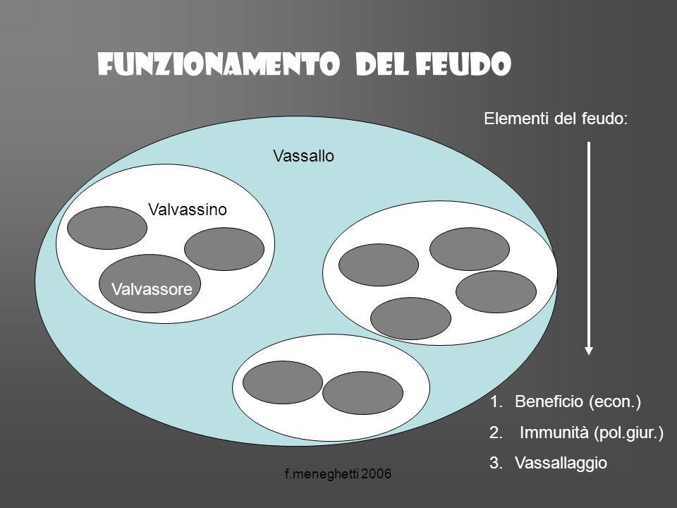 Funzionamento del feudo Vassallo Valvassino Valvassore Elementi del feudo: 1.Beneficio (econ.) 2. Immunità (pol.giur.) 3.Vassallaggio
