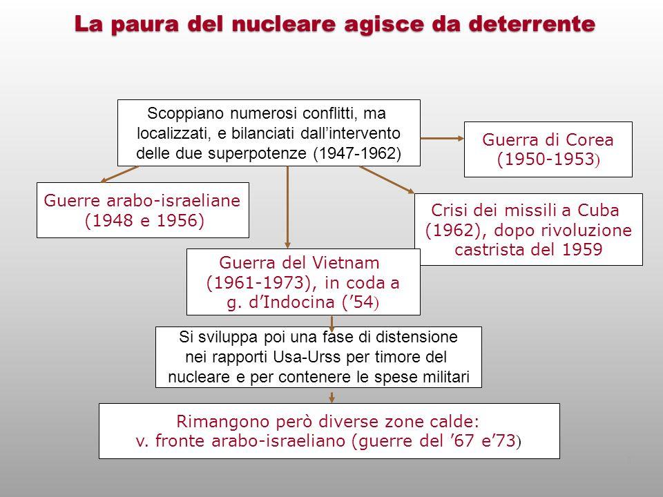 Scoppiano numerosi conflitti, ma localizzati, e bilanciati dallintervento delle due superpotenze (1947-1962) Si sviluppa poi una fase di distensione n