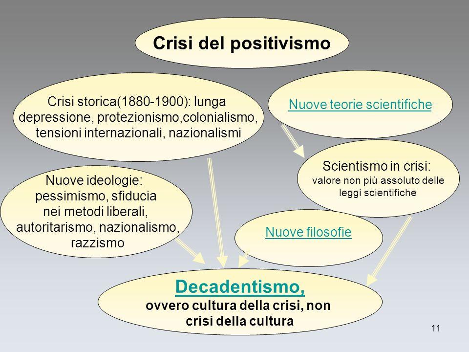 f. meneghetti 2004-811 Crisi del positivismo Decadentismo, ovvero cultura della crisi, non crisi della cultura Nuove ideologie: pessimismo, sfiducia n