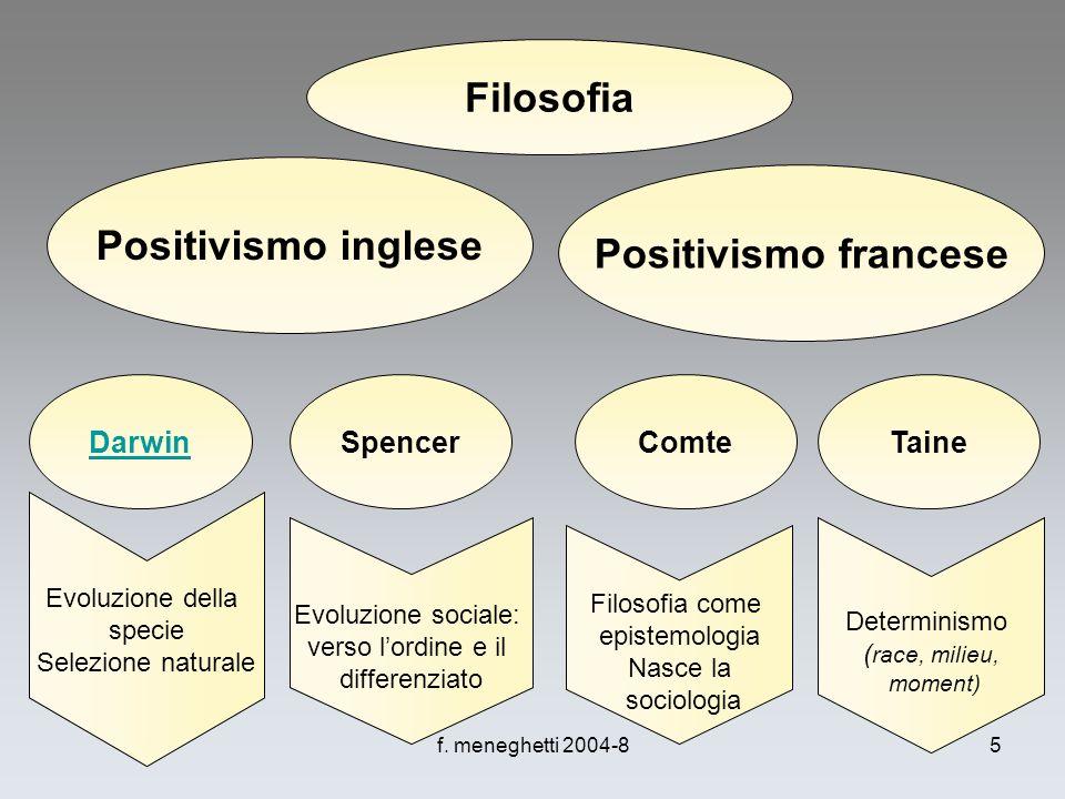 f. meneghetti 2004-85 Filosofia Positivismo francese Positivismo inglese DarwinSpencerComteTaine Evoluzione della specie Selezione naturale Evoluzione