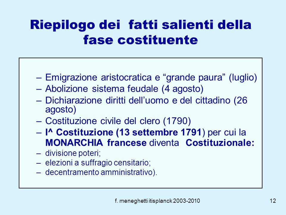 f. meneghetti itisplanck 2003-201011 La dichiarazione dei diritti delluomo e del cittadino (1789) La dichiarazione dei diritti delluomo e del cittadin