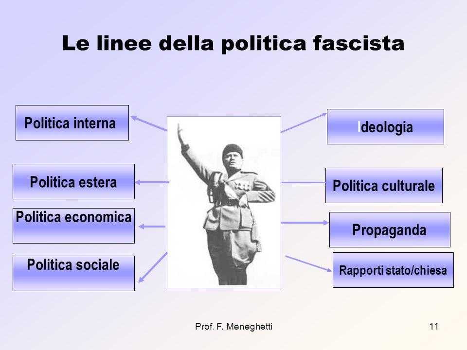 Prof. F. Meneghetti11 Le linee della politica fascista Politica interna Politica estera Politica sociale Propaganda Politica culturale Ideologia Polit
