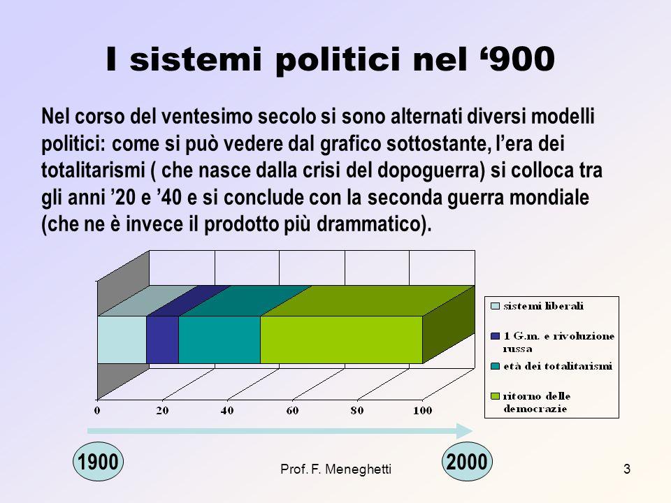 Prof. F. Meneghetti3 I sistemi politici nel 900 19002000 Nel corso del ventesimo secolo si sono alternati diversi modelli politici: come si può vedere