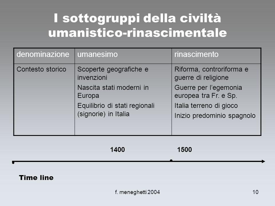 f. meneghetti 200410 I sottogruppi della civiltà umanistico-rinascimentale denominazioneumanesimorinascimento Contesto storicoScoperte geografiche e i