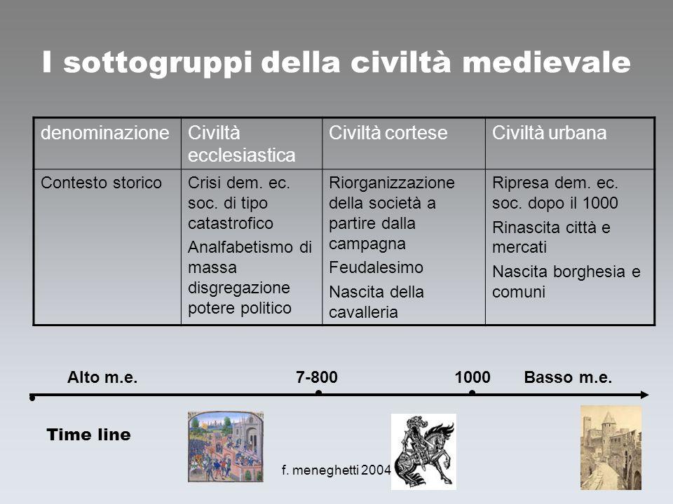 f. meneghetti 20044 I sottogruppi della civiltà medievale denominazioneCiviltà ecclesiastica Civiltà corteseCiviltà urbana Contesto storicoCrisi dem.