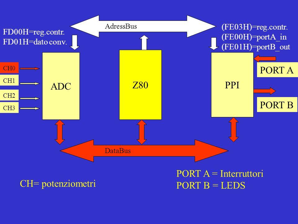 Z80 ADC PPI AdressBus DataBus PORT A PORT B FD00H=reg.contr.