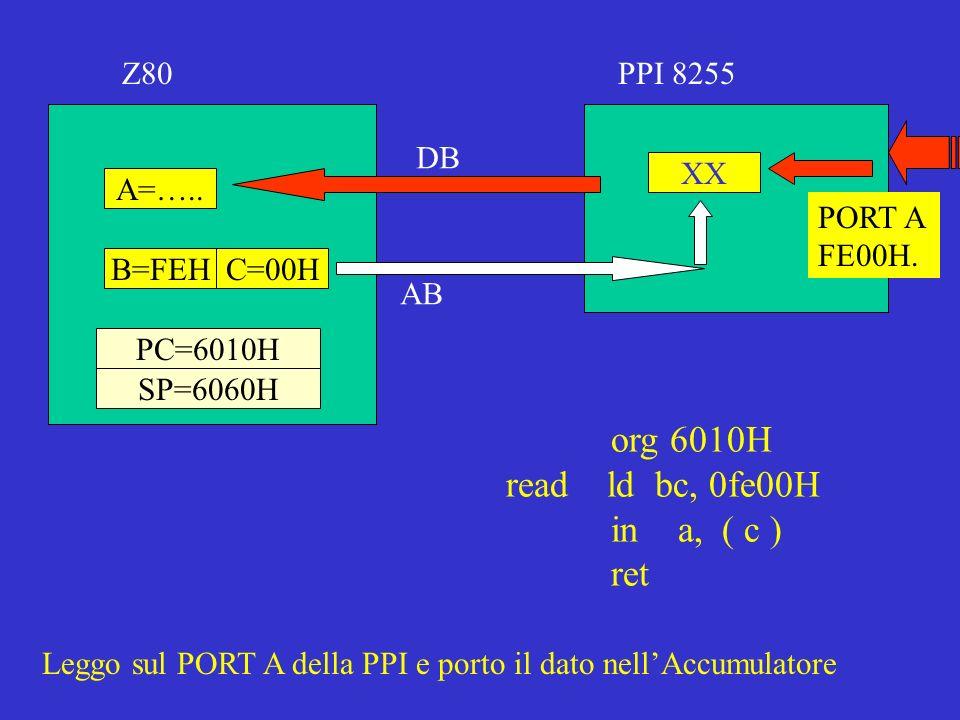 A=….. C=00HB=FEH SP=6060H PC=6010H Z80PPI 8255 XX PORT A FE00H. AB DB org 6010H read ld bc, 0fe00H in a, ( c ) ret Leggo sul PORT A della PPI e porto