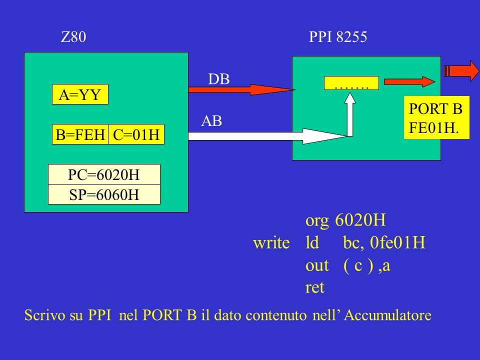 A=YY C=01HB=FEH Z80PPI 8255 ……. PORT B FE01H.