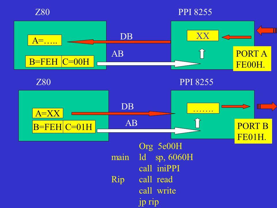 A=….. C=00HB=FEH Z80PPI 8255 XX PORT A FE00H. AB DB Z80PPI 8255 …….