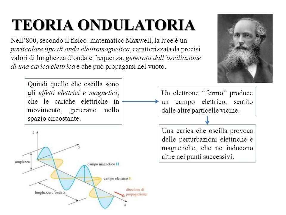TEORIA ONDULATORIA Le onde elettromagnetiche sono caratterizzate da: Lunghezza donda (λ) Lunghezza donda (λ), misurata in m, nm, Å; Frequenza (ν) Frequenza (ν), misurata in Hz (Hertz).