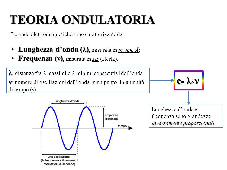 La luce rappresenta una parte dello spettro elettromagnetico visibile, in un intervallo di lunghezze donda che va da 750nm (rosso) a 410nm (violetto).