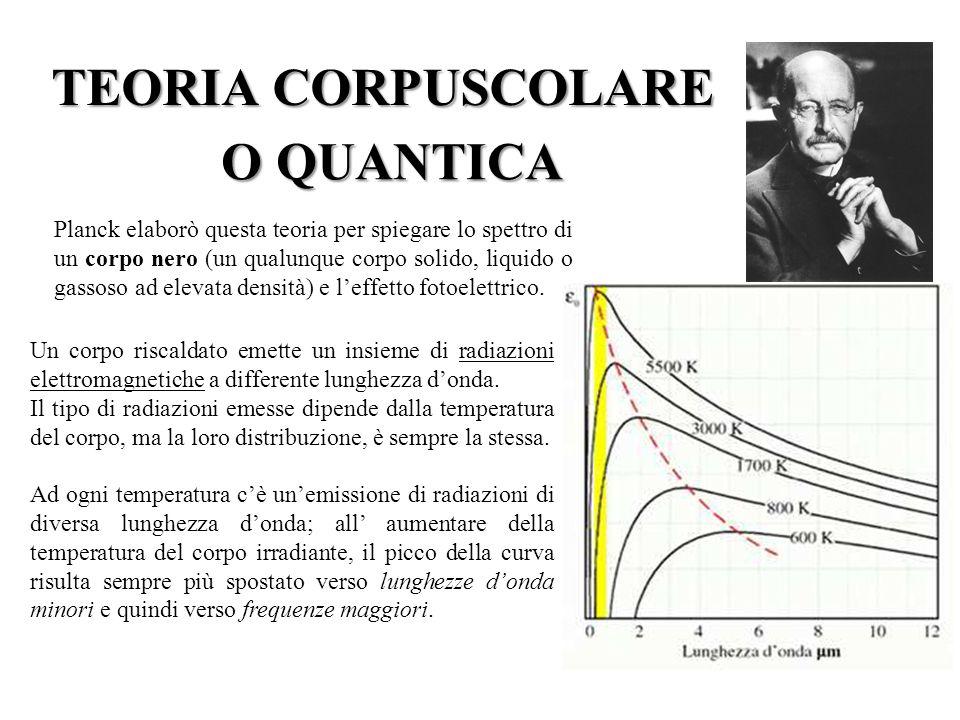 TEORIA CORPUSCOLARE Planck si rese conto che la luce doveva essere formata da granuli.