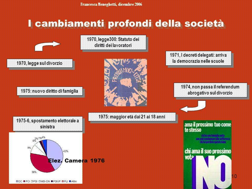 Francesca Meneghetti, dicembre 2006 10 I cambiamenti profondi della società 1970, legge sul divorzio 1975: nuovo diritto di famiglia 1975: maggior età