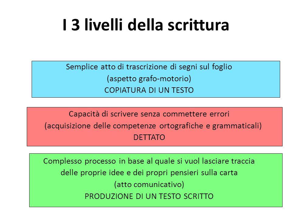 I 3 livelli della scrittura Semplice atto di trascrizione di segni sul foglio (aspetto grafo-motorio) COPIATURA DI UN TESTO Capacità di scrivere senza