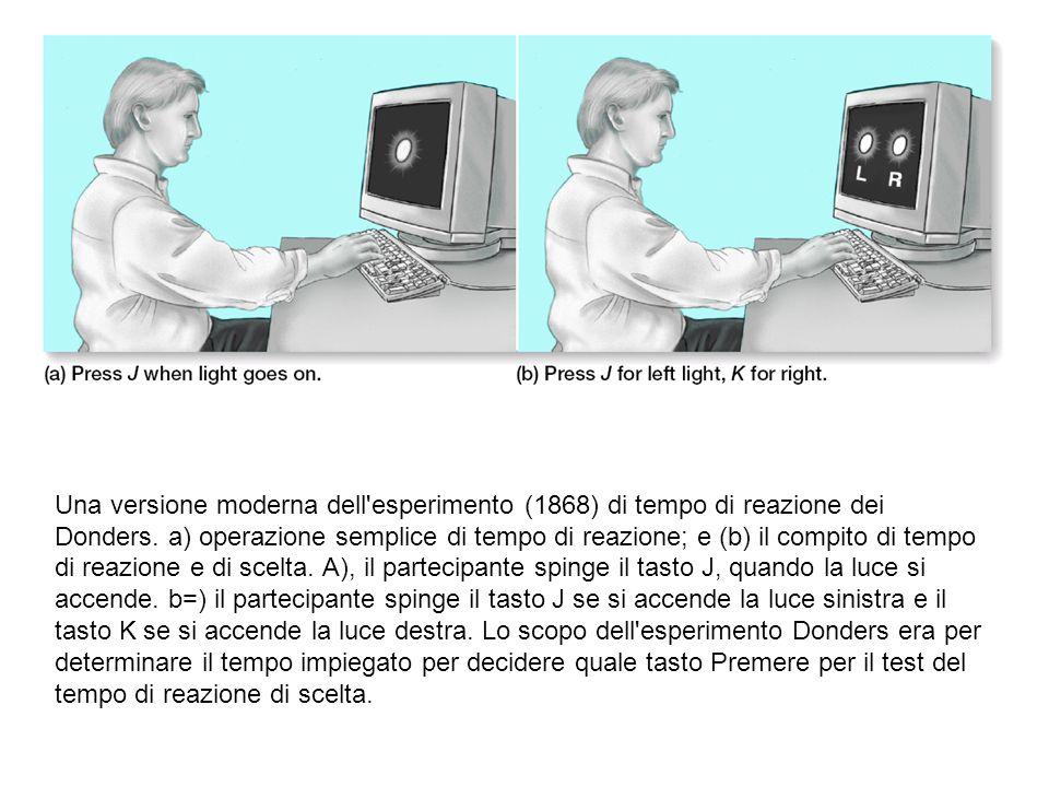 Una versione moderna dell'esperimento (1868) di tempo di reazione dei Donders. a) operazione semplice di tempo di reazione; e (b) il compito di tempo