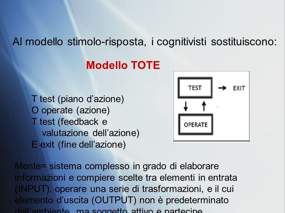 Al modello stimolo-risposta, i cognitivisti sostituiscono: T test (piano dazione) O operate (azione) T test (feedback e valutazione dellazione) E exit