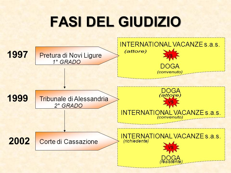 FASI DEL GIUDIZIO 1997 Pretura di Novi Ligure INTERNATIONAL VACANZE s.a.s. vs DOGA 1° GRADO 1999 Tribunale di Alessandria DOGA vs INTERNATIONAL VACANZ