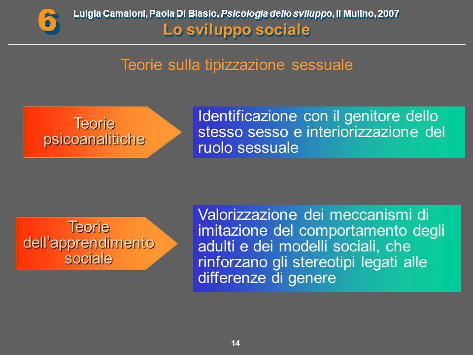 Luigia Camaioni, Paola Di Blasio, Psicologia dello sviluppo, Il Mulino, 2007 Lo sviluppo sociale 6 6 15 La tipizzazione sessuale è un processo primariamente cognitivo che deriva dalla tendenza dei bambini a pensare per categorie.