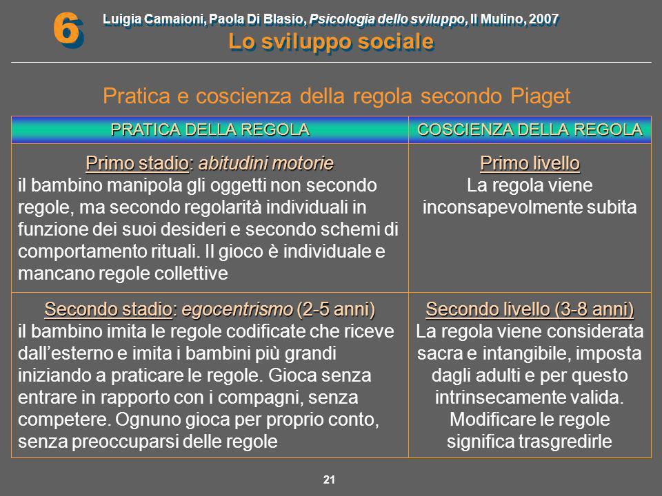 Luigia Camaioni, Paola Di Blasio, Psicologia dello sviluppo, Il Mulino, 2007 Lo sviluppo sociale 6 6 22 PRATICA DELLA REGOLA COSCIENZA DELLA REGOLA Terzo stadio: cooperazione incipiente (6-11 anni) compare lagonismo e ognuno vuole vincere.