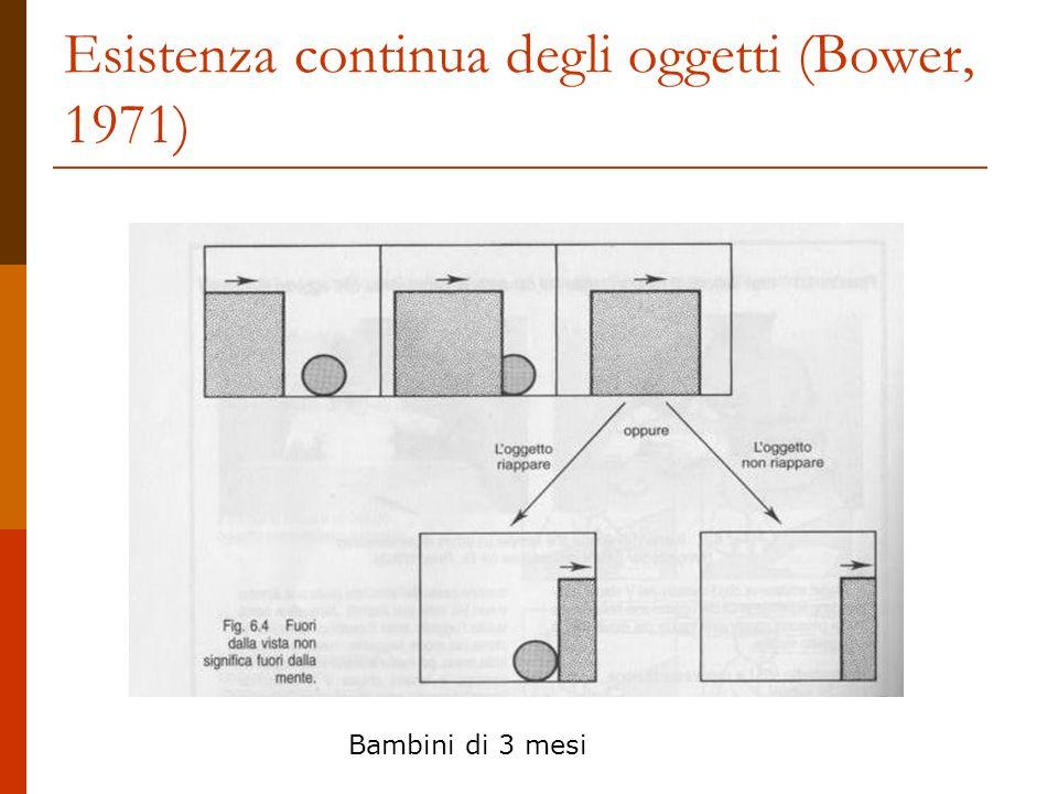 Esistenza continua degli oggetti (Bower, 1971) Bambini di 3 mesi