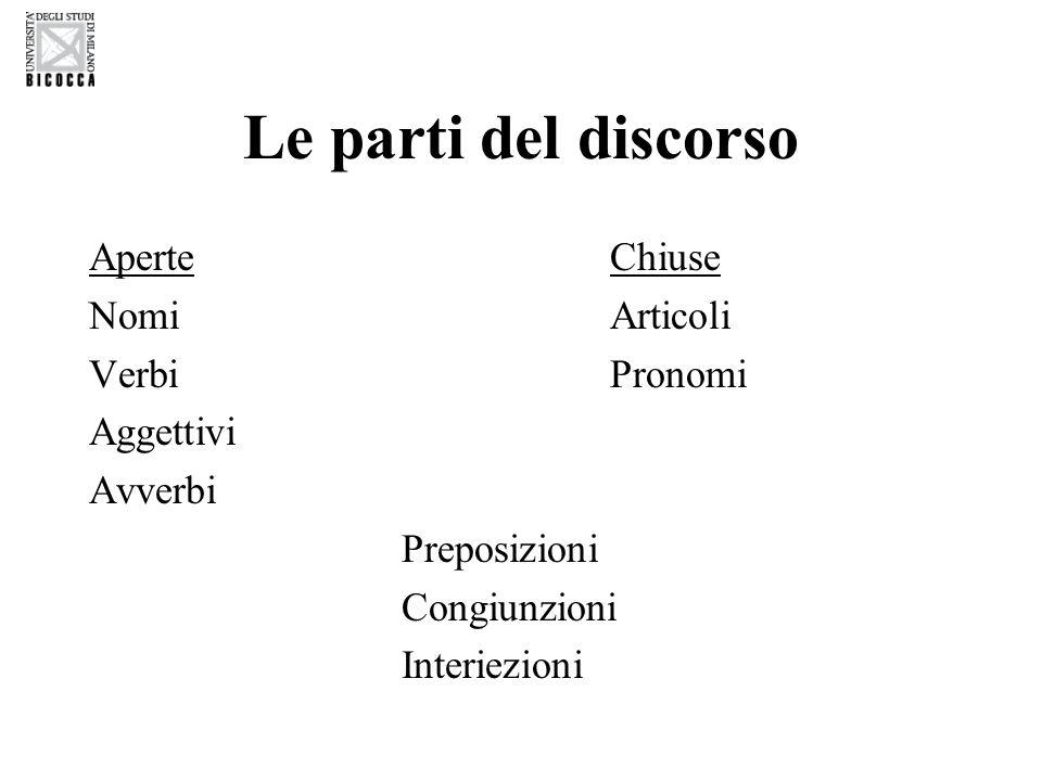 Le parti del discorso AperteChiuse NomiArticoli Verbi Pronomi Aggettivi Avverbi Preposizioni Congiunzioni Interiezioni