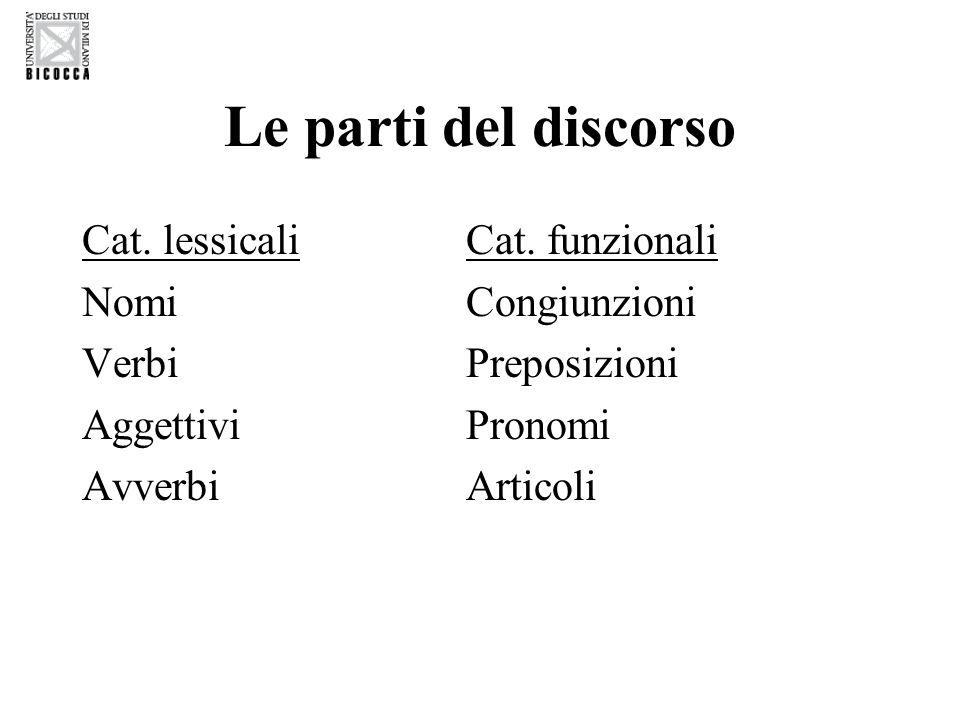 Le parti del discorso Cat. lessicaliCat. funzionali NomiCongiunzioni VerbiPreposizioni AggettiviPronomi AvverbiArticoli