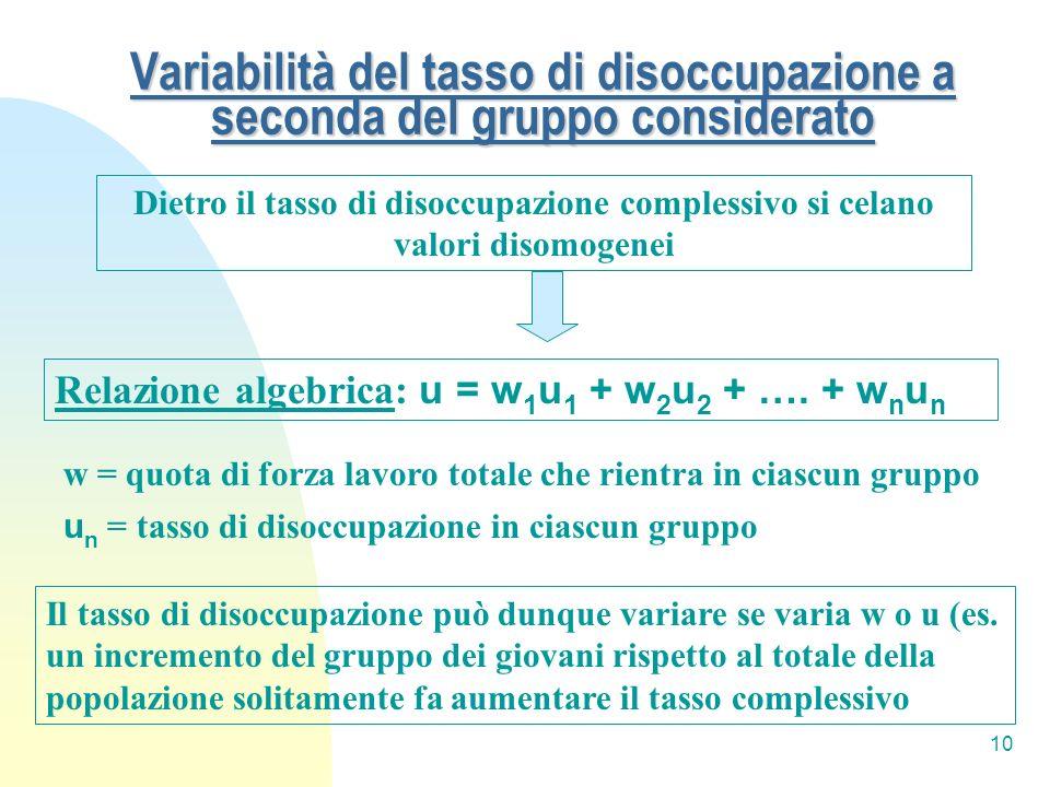 10 Variabilità del tasso di disoccupazione a seconda del gruppo considerato Dietro il tasso di disoccupazione complessivo si celano valori disomogenei