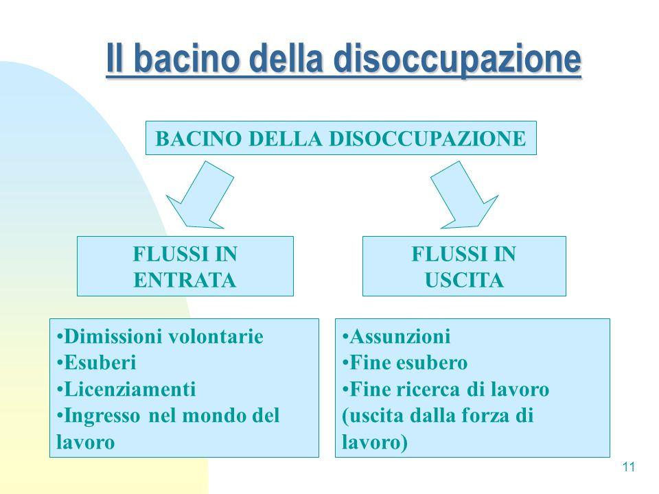 11 Il bacino della disoccupazione BACINO DELLA DISOCCUPAZIONE FLUSSI IN ENTRATA FLUSSI IN USCITA Dimissioni volontarie Esuberi Licenziamenti Ingresso