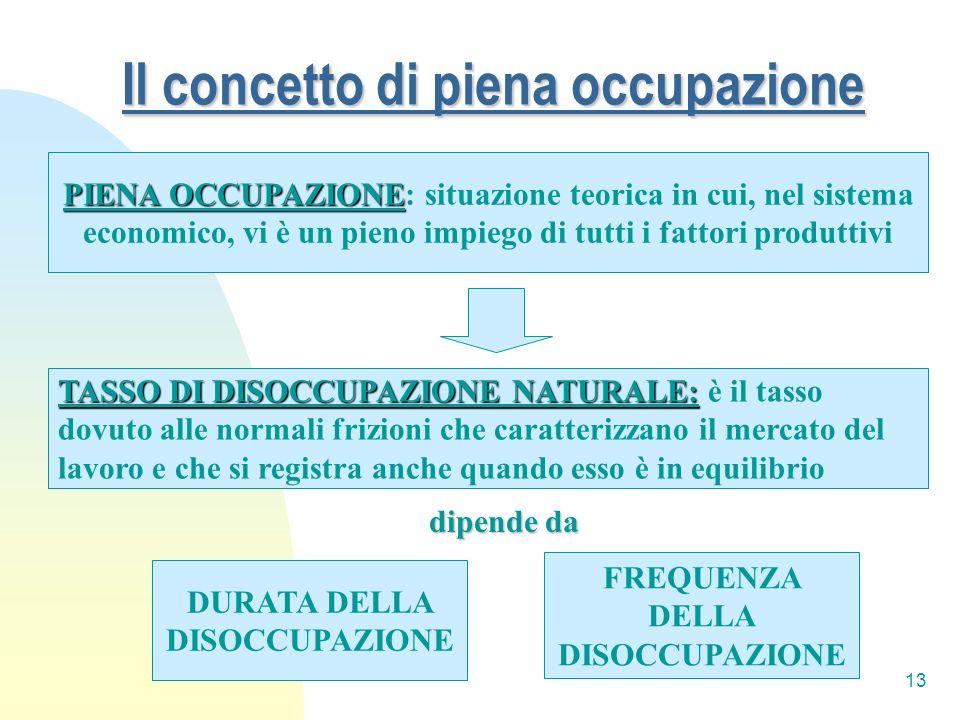 13 Il concetto di piena occupazione PIENA OCCUPAZIONE PIENA OCCUPAZIONE: situazione teorica in cui, nel sistema economico, vi è un pieno impiego di tu
