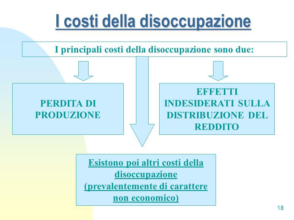 18 I costi della disoccupazione I principali costi della disoccupazione sono due: EFFETTI INDESIDERATI SULLA DISTRIBUZIONE DEL REDDITO PERDITA DI PROD