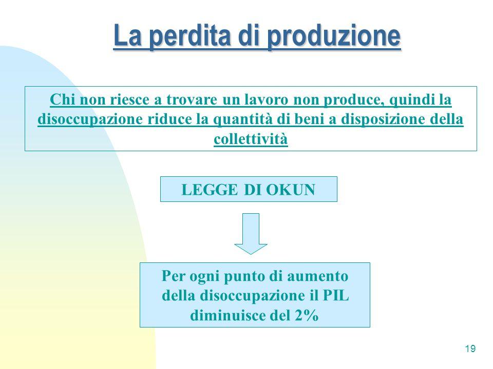 19 La perdita di produzione LEGGE DI OKUN Chi non riesce a trovare un lavoro non produce, quindi la disoccupazione riduce la quantità di beni a dispos