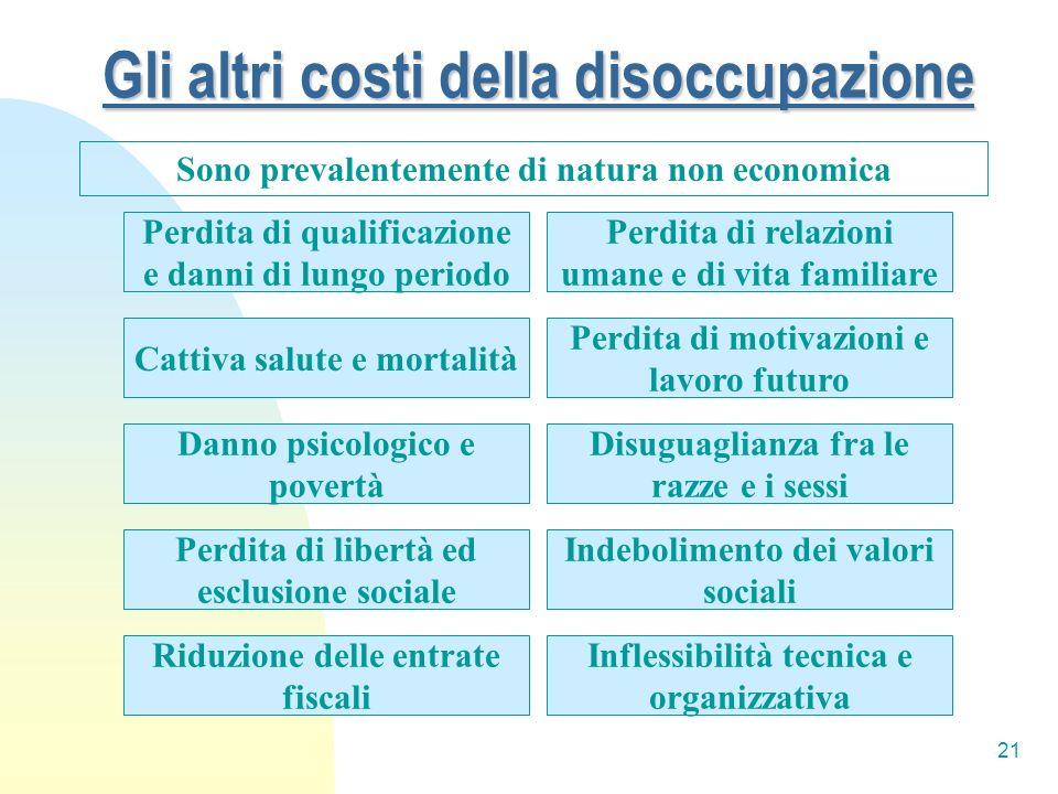 21 Gli altri costi della disoccupazione Sono prevalentemente di natura non economica Perdita di relazioni umane e di vita familiare Cattiva salute e m