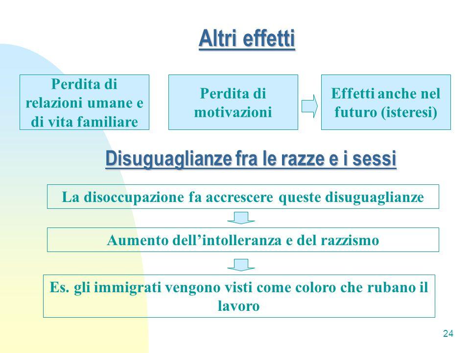 24 Altri effetti Perdita di relazioni umane e di vita familiare Effetti anche nel futuro (isteresi) Perdita di motivazioni Disuguaglianze fra le razze