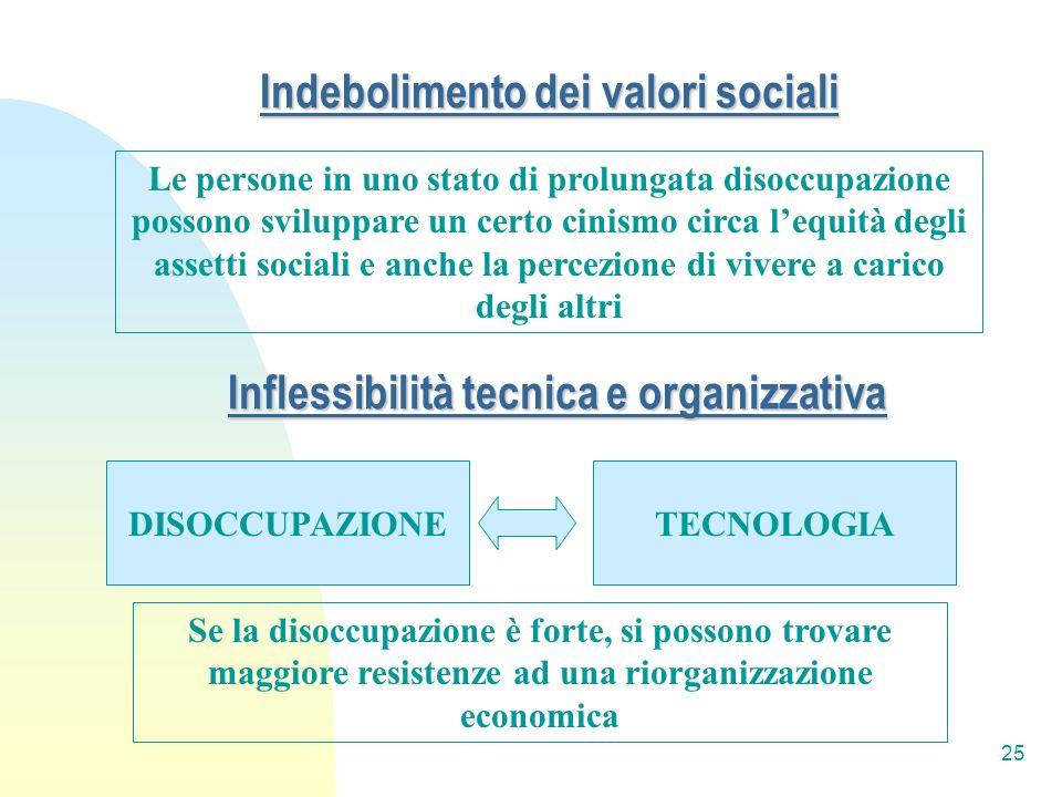 25 Inflessibilità tecnica e organizzativa Le persone in uno stato di prolungata disoccupazione possono sviluppare un certo cinismo circa lequità degli