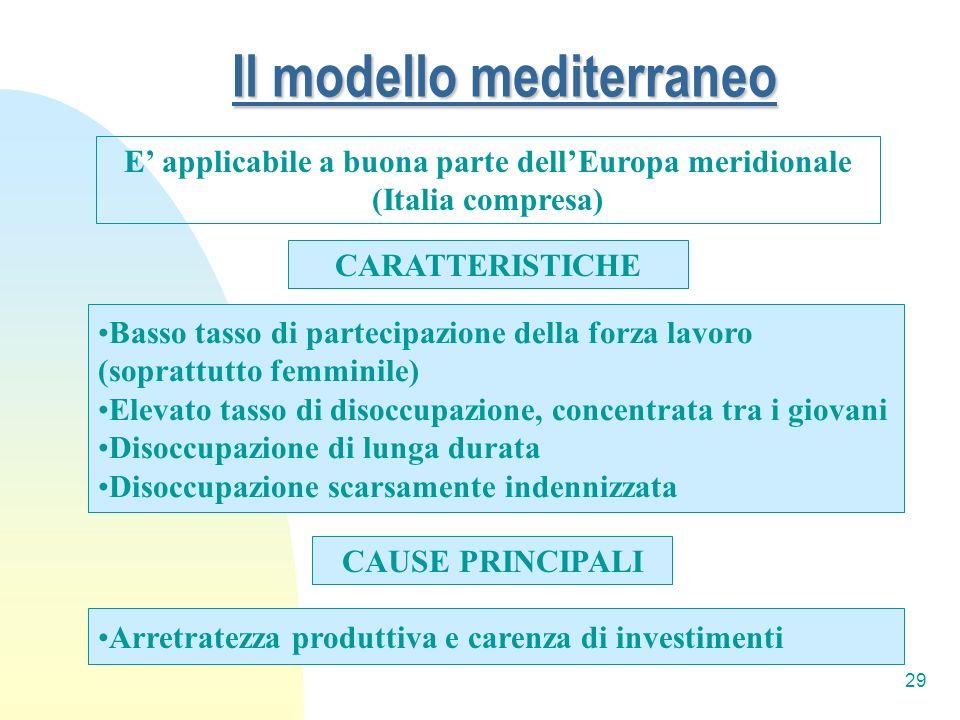 29 Il modello mediterraneo E applicabile a buona parte dellEuropa meridionale (Italia compresa) CARATTERISTICHE Basso tasso di partecipazione della fo