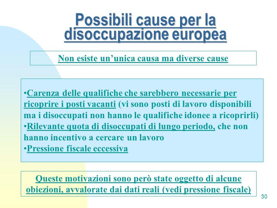 30 Possibili cause per la disoccupazione europea Non esiste ununica causa ma diverse cause Carenza delle qualifiche che sarebbero necessarie per ricop