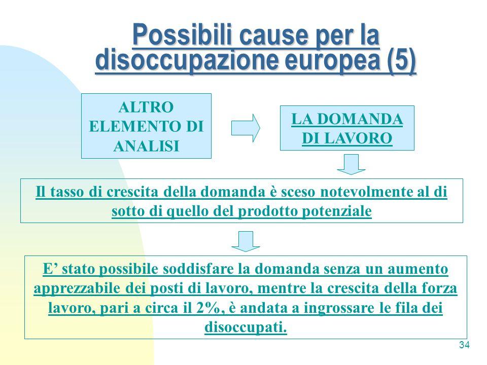 34 Possibili cause per la disoccupazione europea (5) ALTRO ELEMENTO DI ANALISI LA DOMANDA DI LAVORO Il tasso di crescita della domanda è sceso notevol