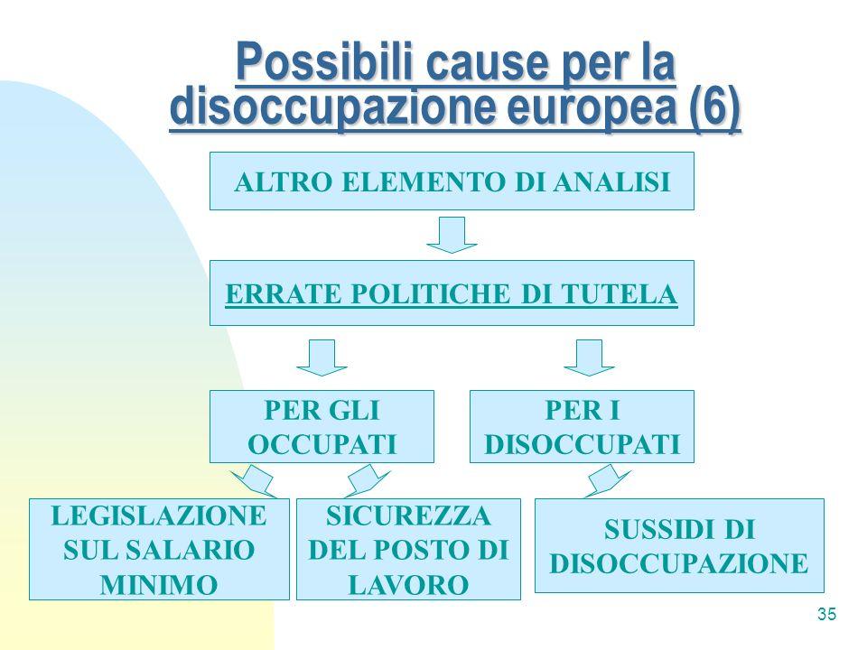 35 Possibili cause per la disoccupazione europea (6) ALTRO ELEMENTO DI ANALISI ERRATE POLITICHE DI TUTELA PER I DISOCCUPATI PER GLI OCCUPATI SICUREZZA