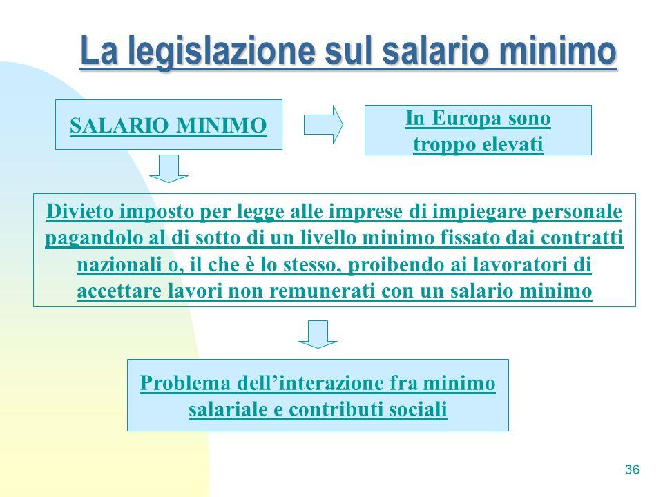 36 La legislazione sul salario minimo SALARIO MINIMO Divieto imposto per legge alle imprese di impiegare personale pagandolo al di sotto di un livello