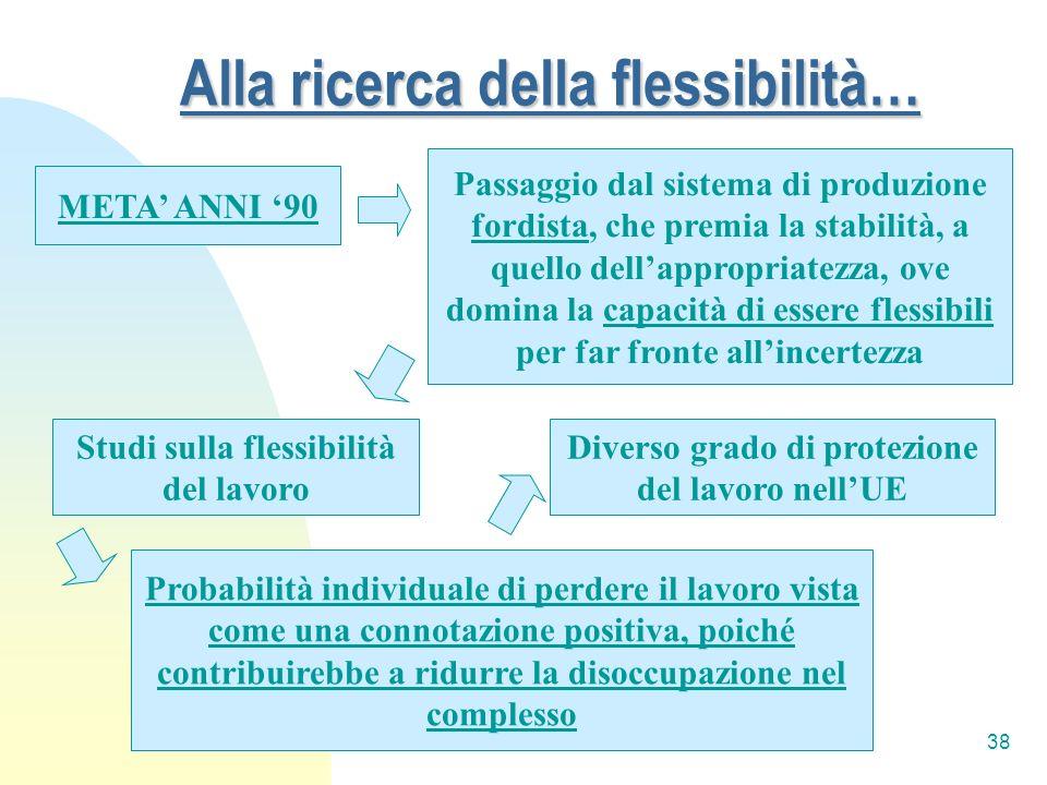 38 Alla ricerca della flessibilità… META ANNI 90 Studi sulla flessibilità del lavoro Probabilità individuale di perdere il lavoro vista come una conno
