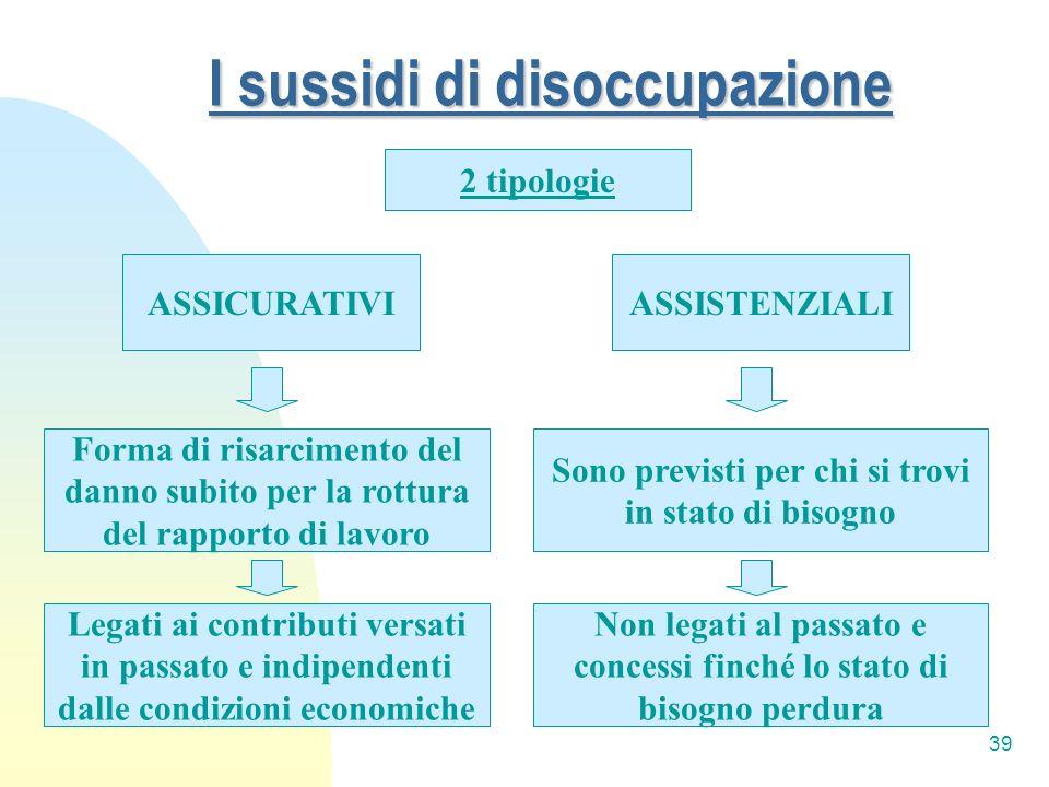 39 I sussidi di disoccupazione 2 tipologie ASSICURATIVI Sono previsti per chi si trovi in stato di bisogno Forma di risarcimento del danno subito per