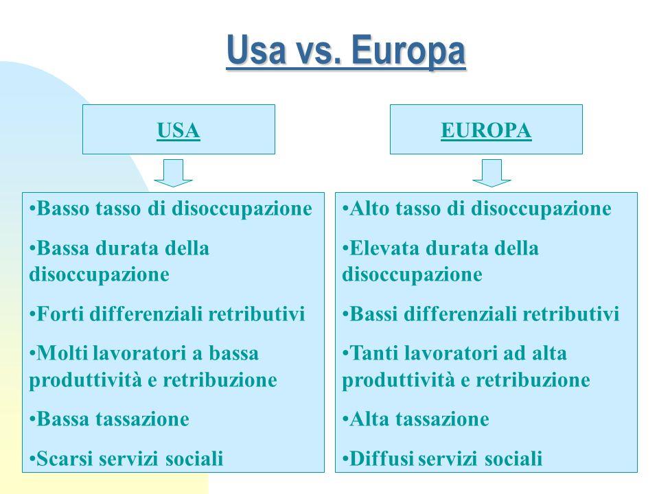 41 Usa vs. Europa USA Basso tasso di disoccupazione Bassa durata della disoccupazione Forti differenziali retributivi Molti lavoratori a bassa produtt