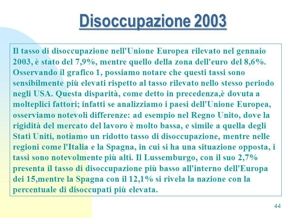 44 Disoccupazione 2003 Il tasso di disoccupazione nell'Unione Europea rilevato nel gennaio 2003, è stato del 7,9%, mentre quello della zona dell'euro