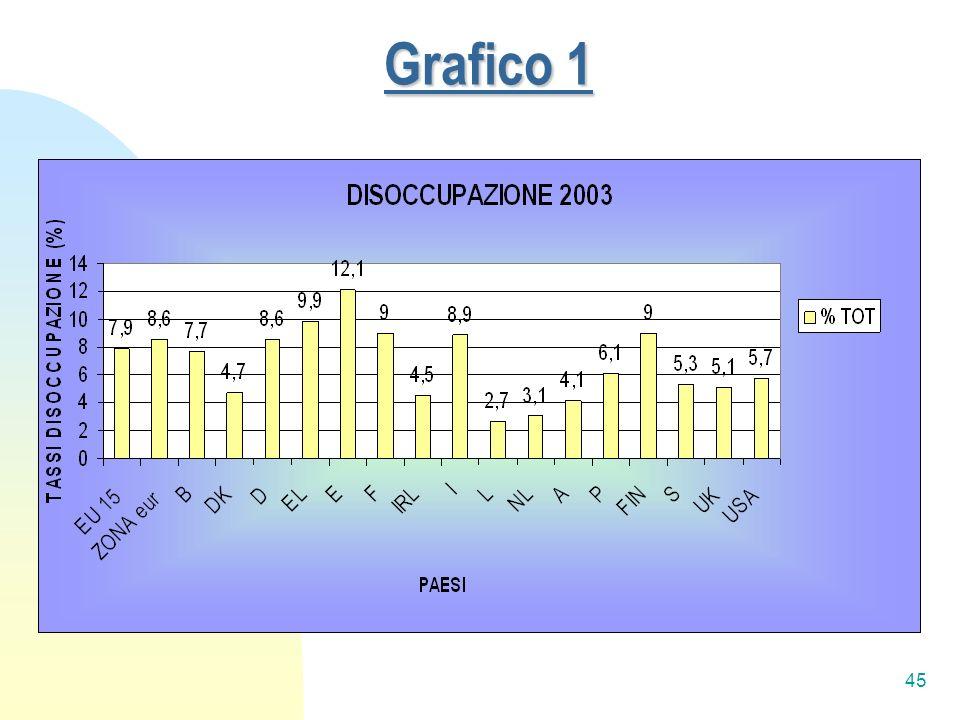 45 Grafico 1