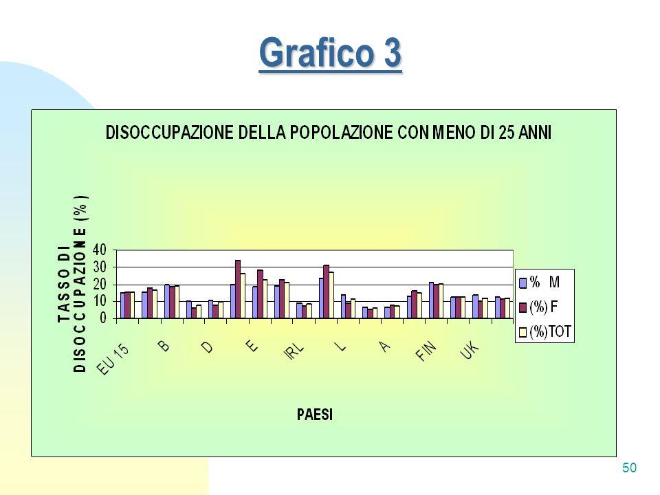 50 Grafico 3
